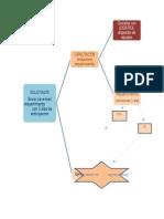 CAP-001 Flujograma de Solicitud de Capacitaciones