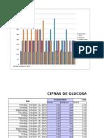 Reporte de Lecturas de Glucosa Con Graficos