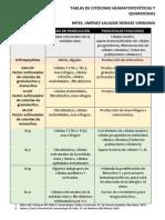 Citocinas y Quimiocinas Primer Bloque
