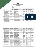 GBPP & SAP Manajemen Stratejik
