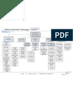 OIT Org Chart 1-2010