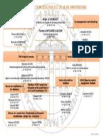 Organigramme DEVU 2014-2015
