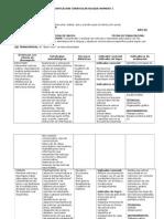 Planificacion Curricular Bloque Numero 1