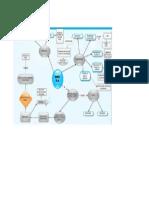 MAPA LA WEB 2.0