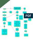 Mapa Conceptual Colaborativo 3