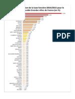 Taxe foncière en 2015