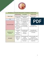 pattydicas_licitacao_quadro-comparativo-dispensável-inexigibilidade-dispensada.pdf