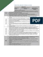 Mapa de Reactivos, Proceso y Niveles de Lectura Pisa