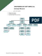Epidemiology Formulas