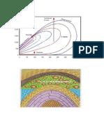 Tratamiento de Gas - Diagrama de Fases