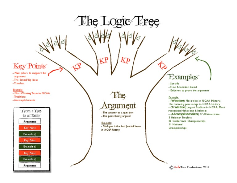 logic tree template