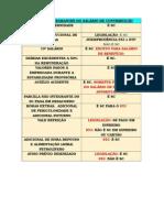 Parcelas Integrantes Do Salário de Contribuição