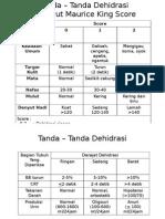 Tanda – Tanda Dehidrasi