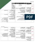 التوزيع السنوي س1 علوم.doc