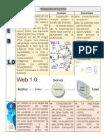 Versiones de La Web