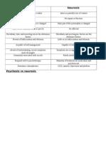 Psychiatry Notes - Psychosis vs Neurosis
