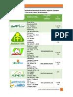 Catálogo de PYMES y Notariás En Michoacán