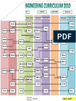 Flow Chart 2010 Updated 1 Jan 2015