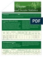 Melaleuca Income Disclosure 2004