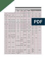 80371395 Tabela de Acos Equivalencia