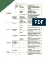 Apartados y elementos del protocolo de investigaci¢n