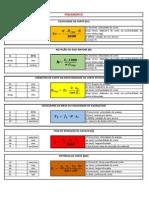 Parametros de Corte Fresamento