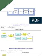 Mapa de Procesos Restaurant Final Solucion Sugerida