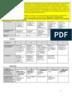 standard 5 - assessmenttt