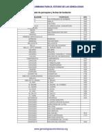 Listado de Parroquias Antioquia