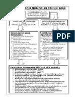 Diagram Alir Perizinan Permen 28 2009