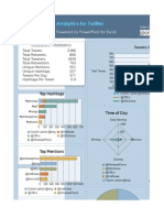 Analytics for Twitter