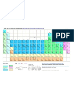 Periodic Table With Combining Capacities