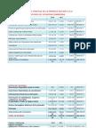 Analisis Vertical de La Empresa Alicorp s