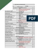 Audi S4 Tick Box Sheet1
