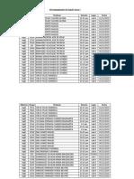 Examen Estandarizado de Inglés 2016-1. Distribución por Profesor