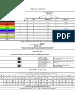 Códigos colores resistencias