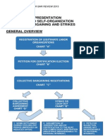 A Diagrammatic Presentation Labor Relations Law Procedure - Abad