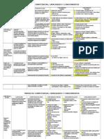 Matriz de Competencias Capacidades Desempeños y Conocimientos Básicos