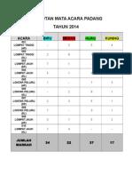 Pungutan Mata Acara Padang2014