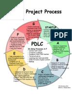 project process diagram v3