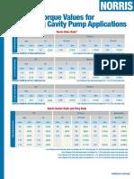 Torque Values for PCP Applications T004 V01 052208