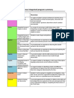 program summary table