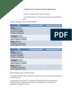 Características Psicológicas de Las Etapas de Desarrollo Del Ser Humano