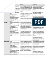 summary table-structures and adaptations