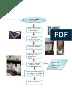 Diagrama de Flujo y Objetivos