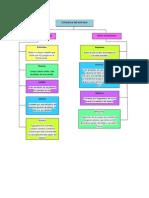Estructura Del Universo MAPA CONCEPTUAL