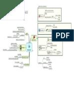 Arquitetura Hardware - Mapa mental