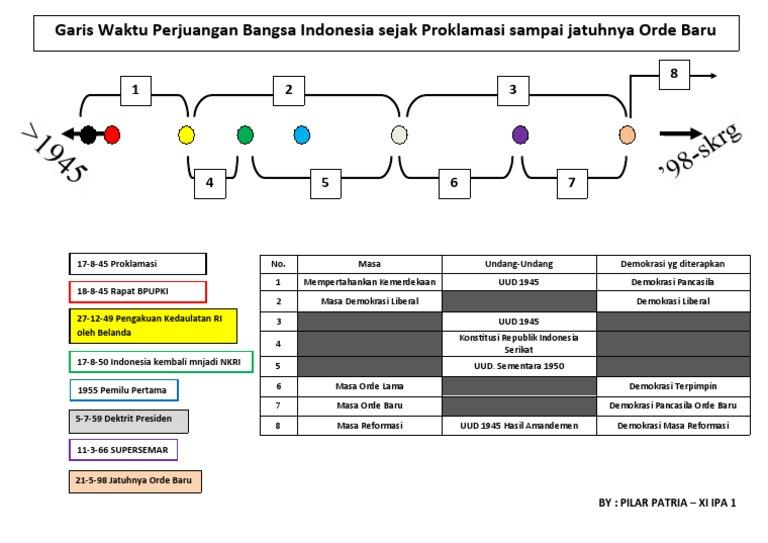 Garis waktu perjuangan bangsa indonesia sejak proklamasi sampai garis waktu perjuangan bangsa indonesia sejak proklamasi sampai jatuhnya orde baru ccuart Images