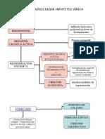 Evolución a Cirrósis Desde Hepatitis Vírica