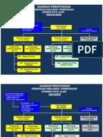 Diagram Perhitungan Penerimaan Bagi Hasil Daerah Dari Sektor Minyak dan Gas